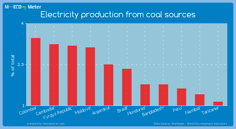 Electricity production from coal sources of Brazil
