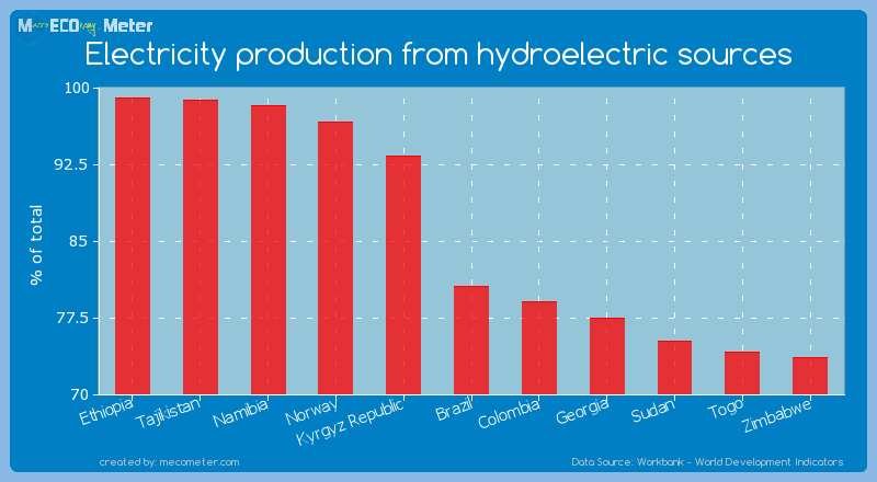 Electricity production from hydroelectric sources of Brazil