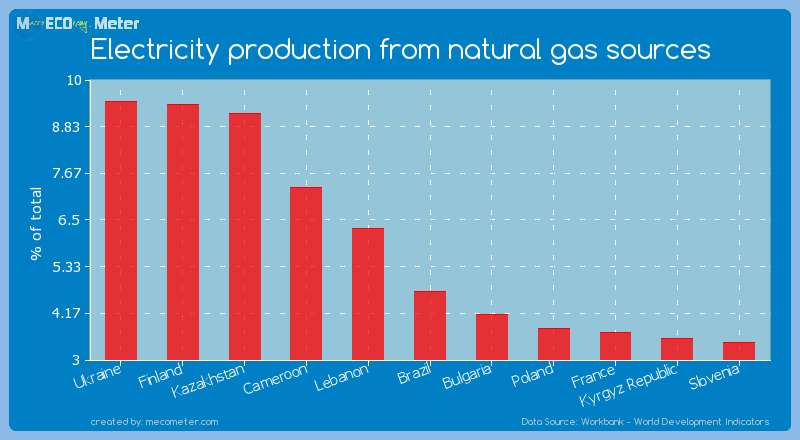 Electricity production from natural gas sources of Brazil