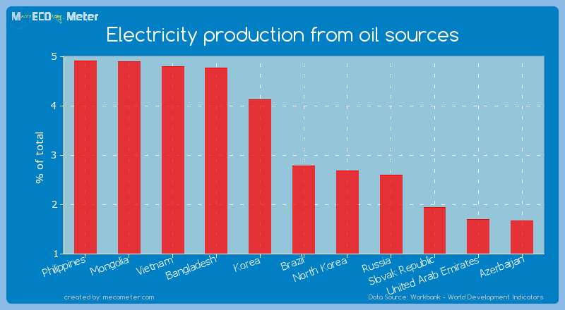 Electricity production from oil sources of Brazil
