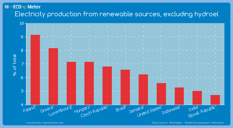 Electricity production from renewable sources, excluding hydroel of Brazil