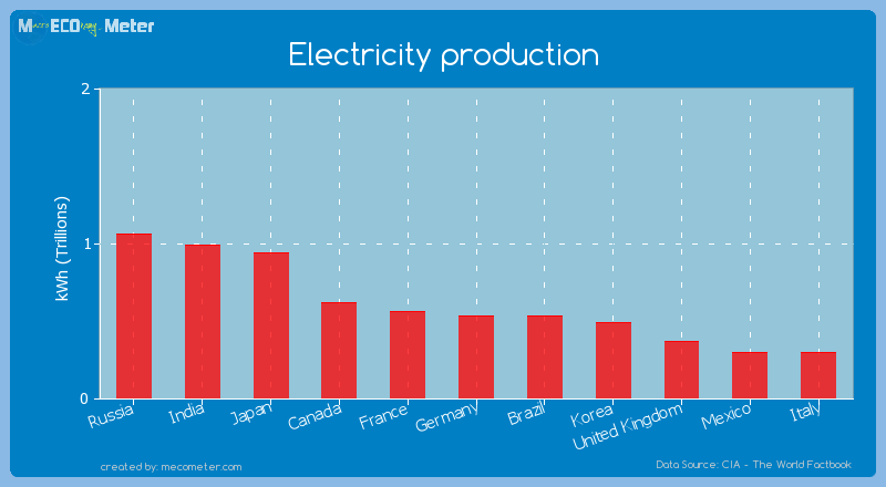 Electricity production of Brazil