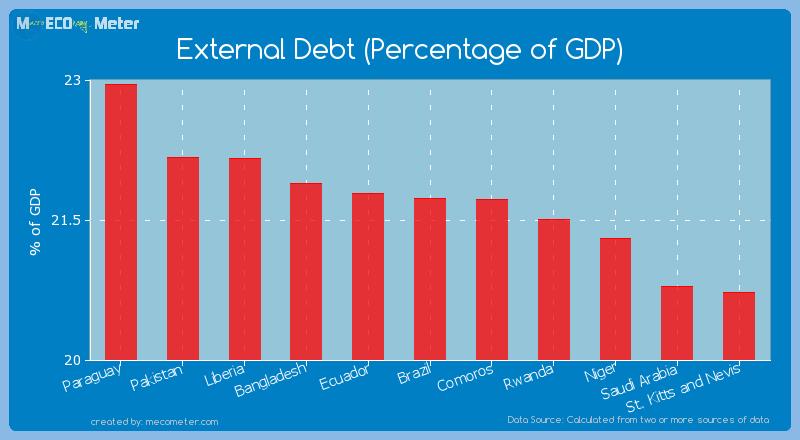 External Debt (Percentage of GDP) of Brazil