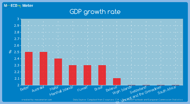 GDP growth rate of Brazil