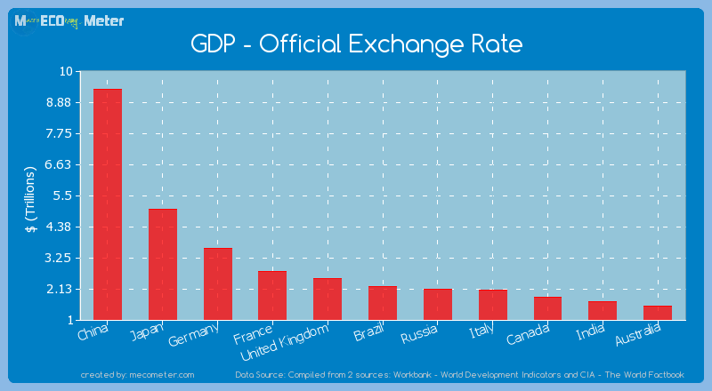 GDP - Official Exchange Rate of Brazil