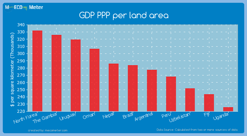 GDP PPP per land area of Brazil