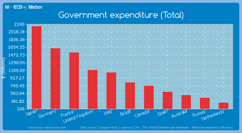 Government expenditure (Total) of Brazil