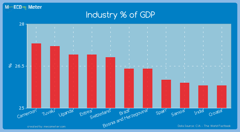 Industry % of GDP of Brazil