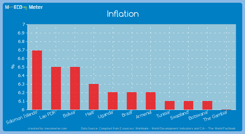Inflation of Brazil