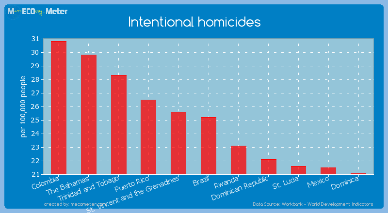 Intentional homicides of Brazil