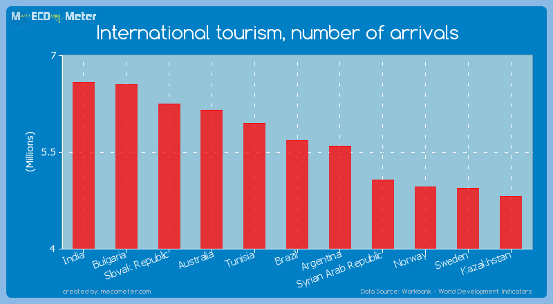 International tourism, number of arrivals of Brazil