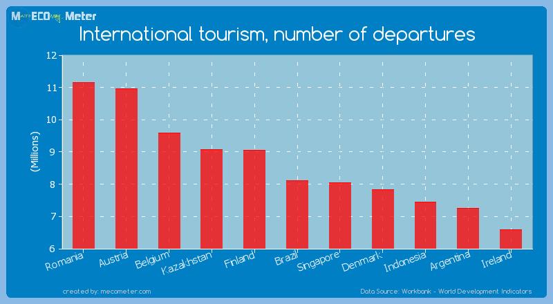 International tourism, number of departures of Brazil