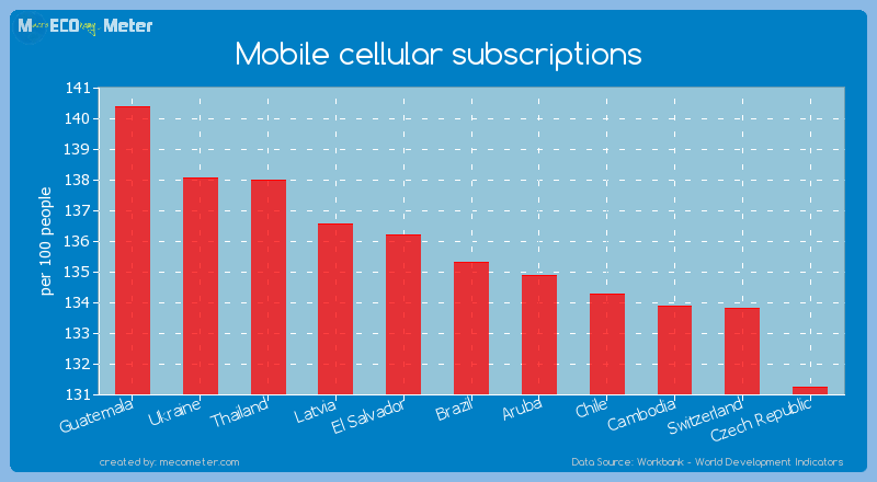 Mobile cellular subscriptions of Brazil
