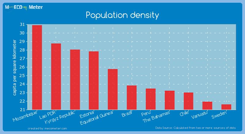 Population density of Brazil