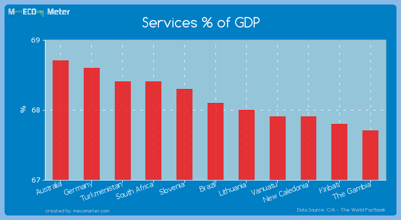 Services % of GDP of Brazil