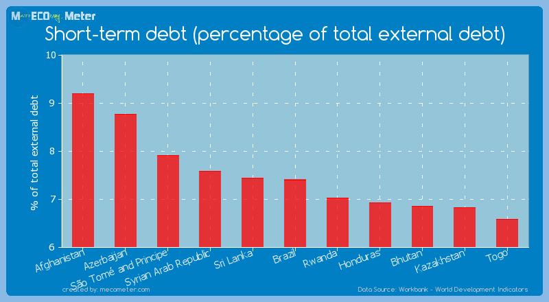 Short-term debt (percentage of total external debt) of Brazil