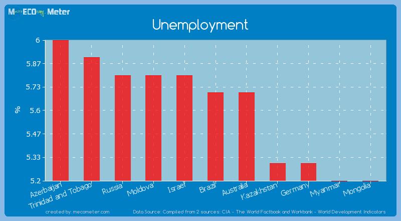 Unemployment of Brazil