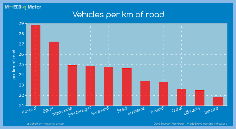 Vehicles per km of road of Brazil