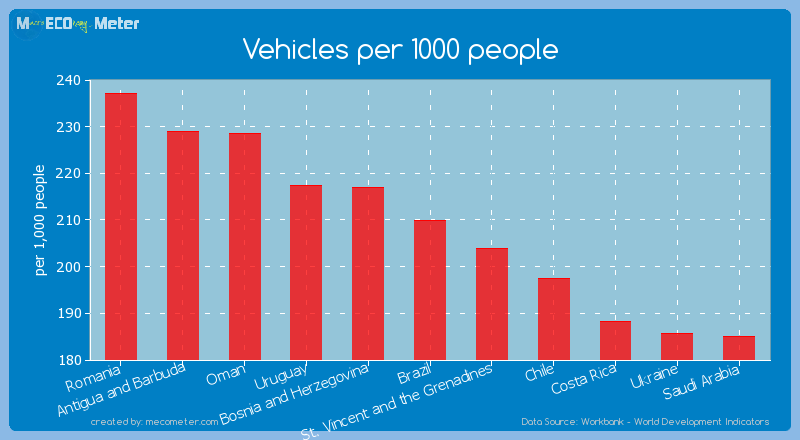 Vehicles per 1000 people of Brazil