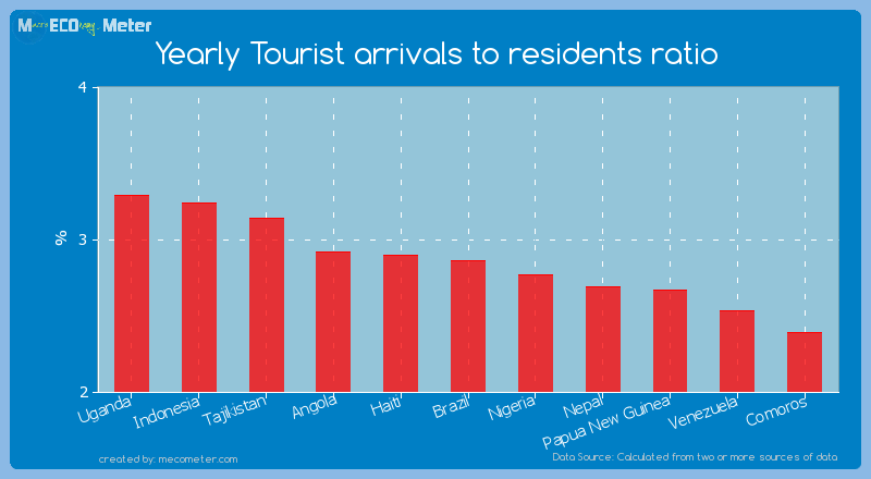 Yearly Tourist arrivals to residents ratio of Brazil