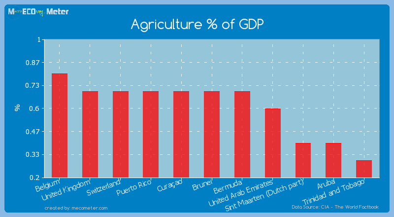 Agriculture % of GDP of Brunei