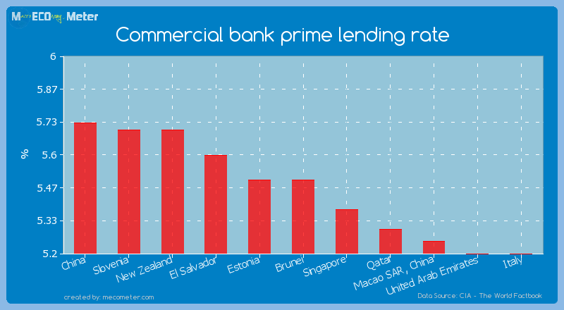 Commercial bank prime lending rate of Brunei