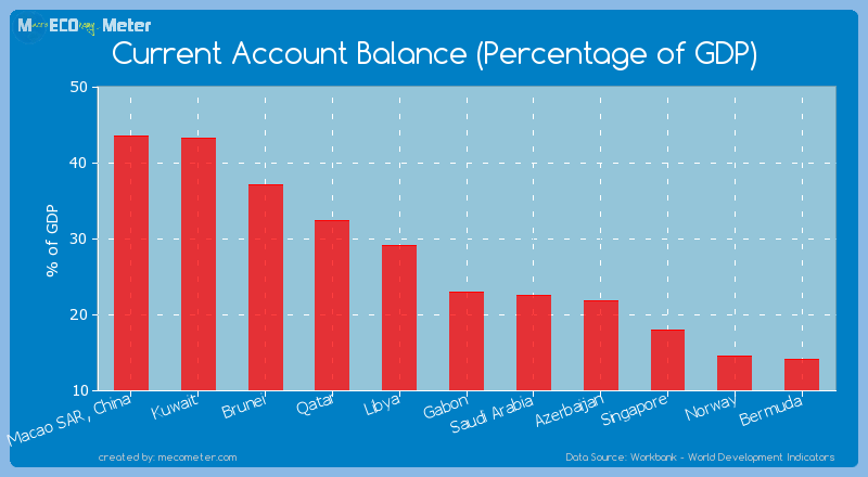 Current Account Balance (Percentage of GDP) of Brunei