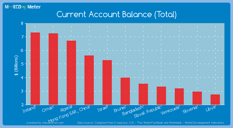 Current Account Balance (Total) of Brunei