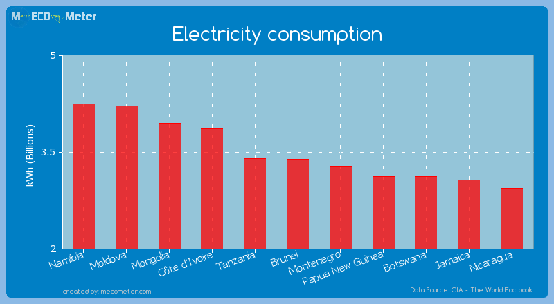 Electricity consumption of Brunei