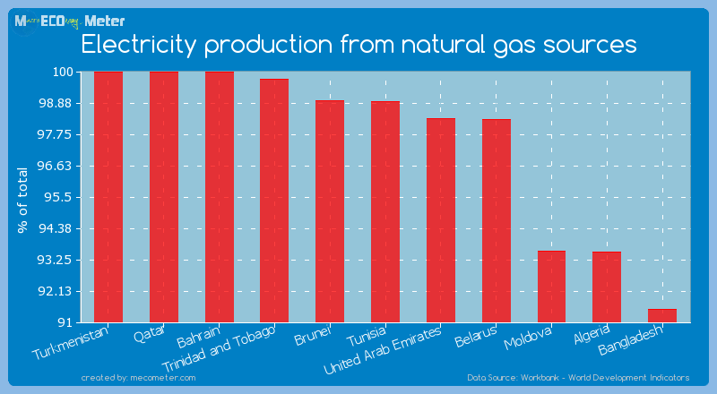 Electricity production from natural gas sources of Brunei