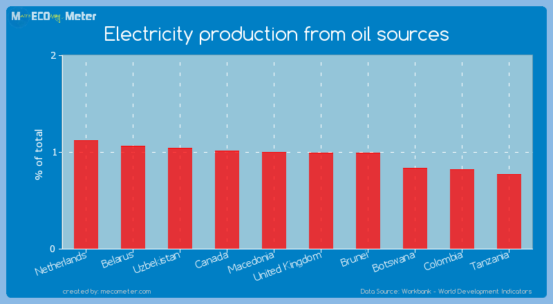 Electricity production from oil sources of Brunei