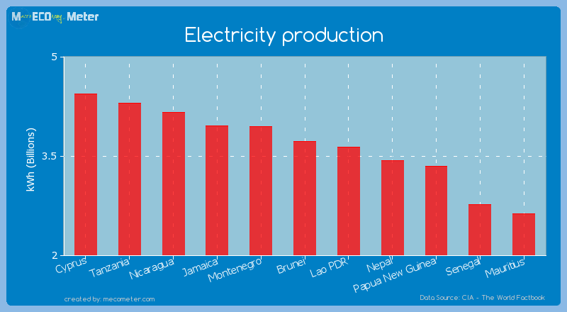 Electricity production of Brunei