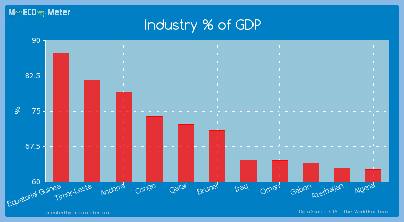 Industry % of GDP of Brunei