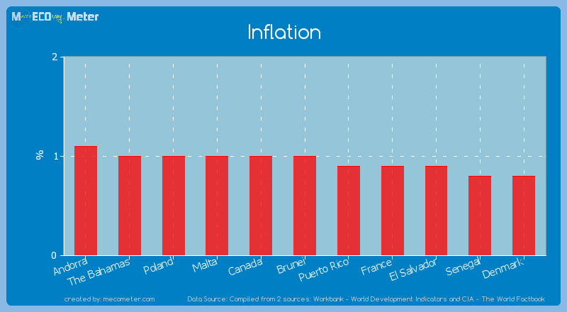 Inflation of Brunei