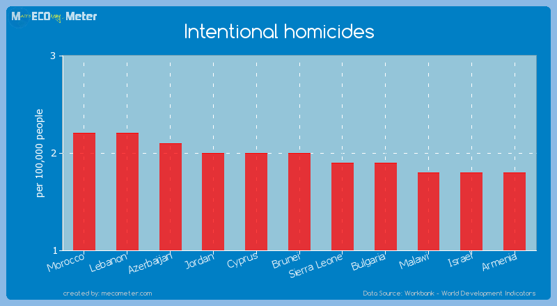 Intentional homicides of Brunei