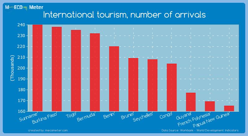 International tourism, number of arrivals of Brunei