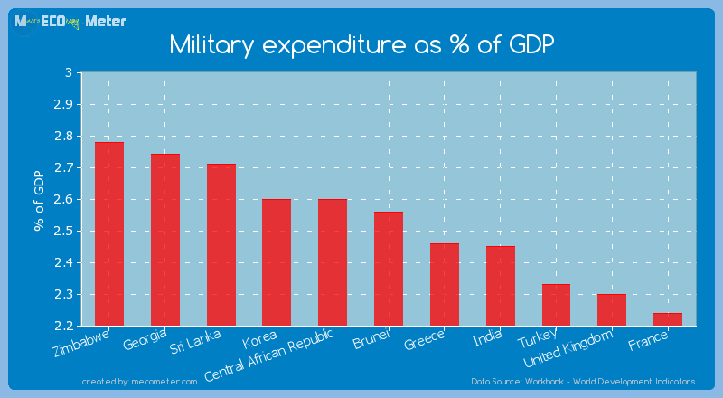 Military expenditure as % of GDP of Brunei