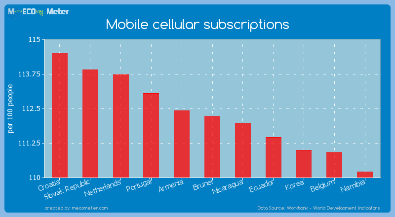 Mobile cellular subscriptions of Brunei