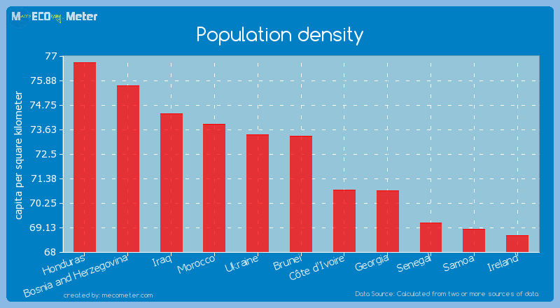 Population density of Brunei