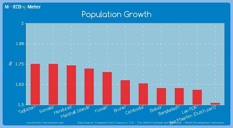 Population Growth of Brunei