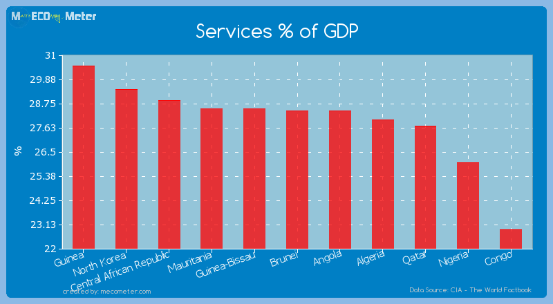 Services % of GDP of Brunei