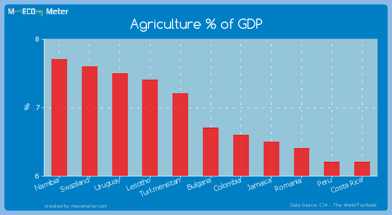Agriculture % of GDP of Bulgaria