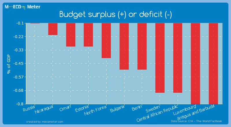Budget surplus (+) or deficit (-) of Bulgaria