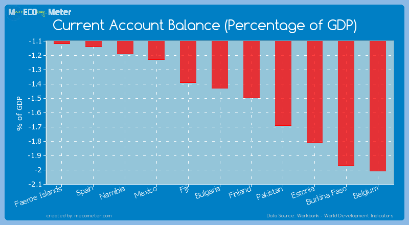 Current Account Balance (Percentage of GDP) of Bulgaria