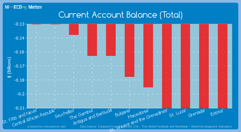 Current Account Balance (Total) of Bulgaria