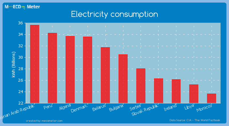 Electricity consumption of Bulgaria