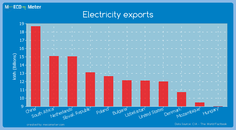 Electricity exports of Bulgaria
