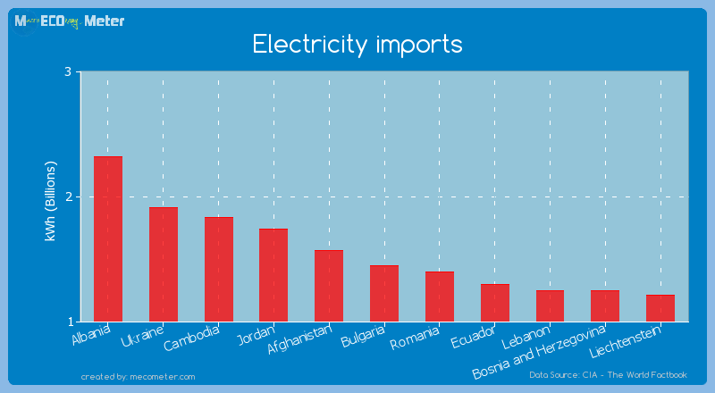 Electricity imports of Bulgaria