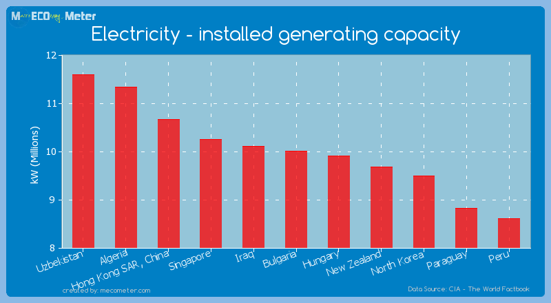 Electricity - installed generating capacity of Bulgaria