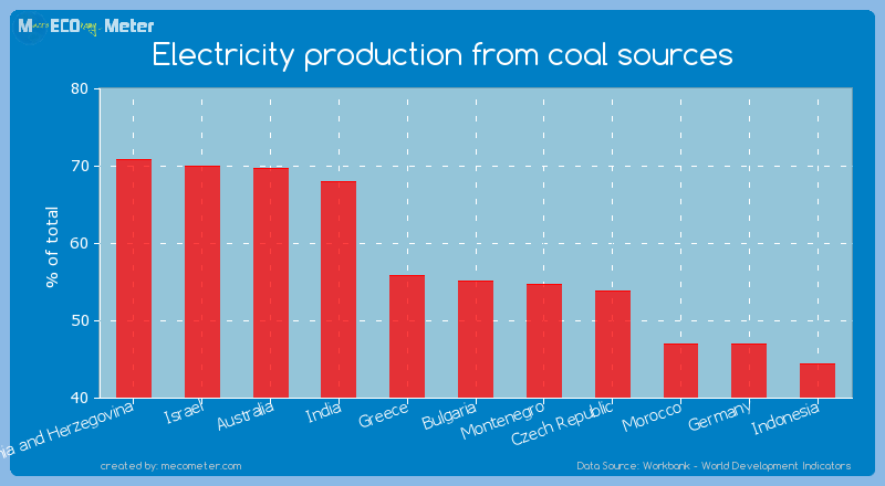 Electricity production from coal sources of Bulgaria